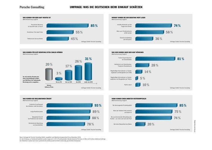 porscheconsulting_umfrage_kundenzufriedenheit_grafiken.jpg